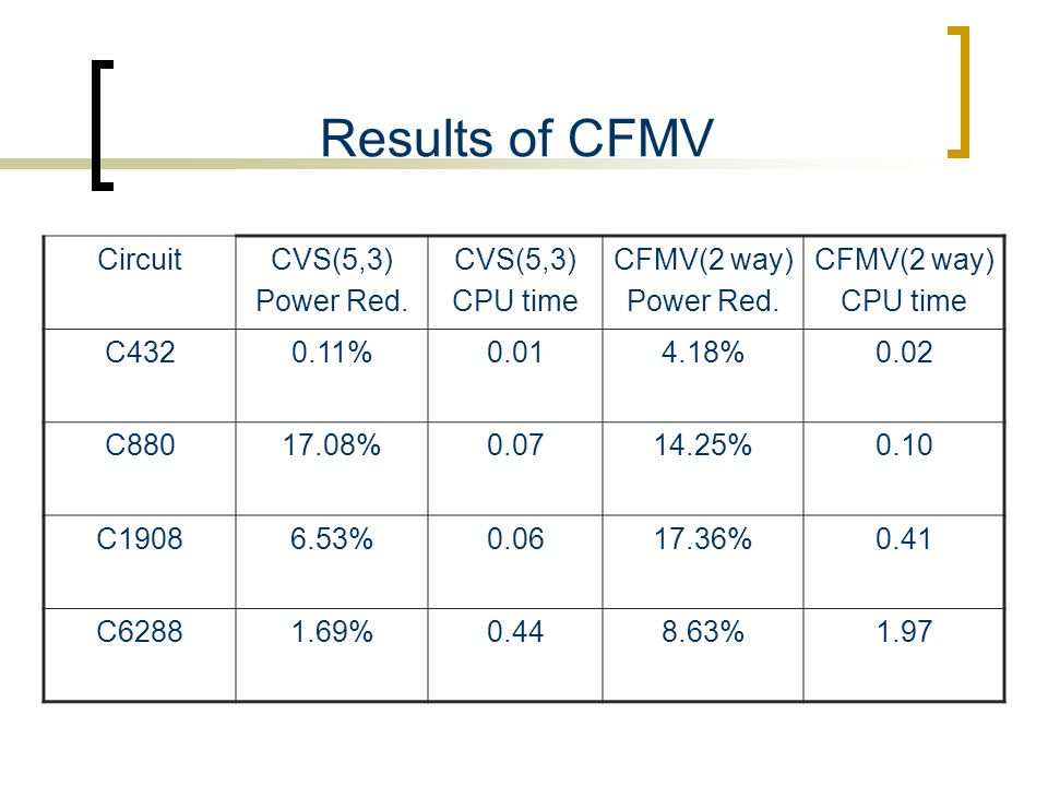 Results of CFMV CircuitCVS(5,3) Power Red. CVS(5,3) CPU time CFMV(2 way) Power Red. CFMV(2 way) CPU time C4320.11%0.014.18%0.02 C88017.08%0.0714.25%0.