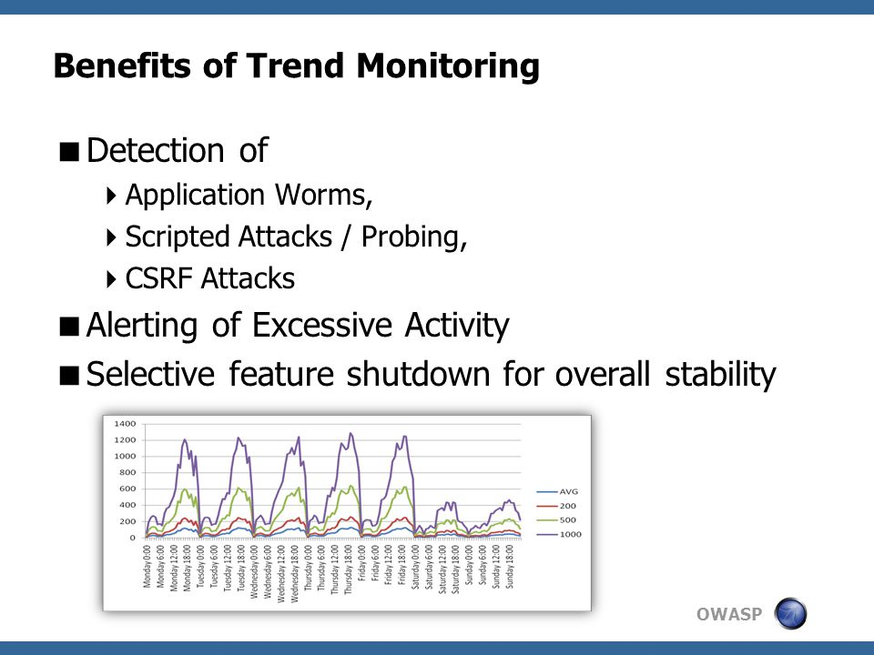 OWASP Benefits of Trend Monitoring  Detection of  Application Worms,  Scripted Attacks / Probing,  CSRF Attacks  Alerting of Excessive Activity  Selective feature shutdown for overall stability