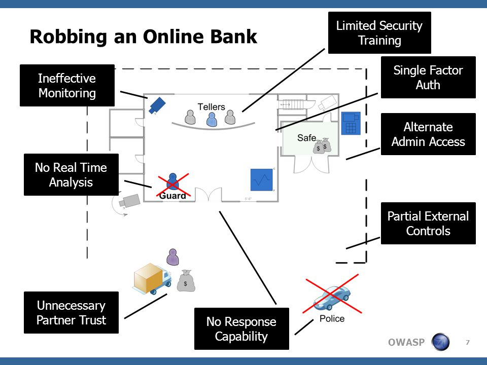 OWASP Robbing an Online Bank 7 Alternate Admin Access Partial External Controls Ineffective Monitoring No Real Time Analysis Unnecessary Partner Trust No Response Capability Single Factor Auth Limited Security Training