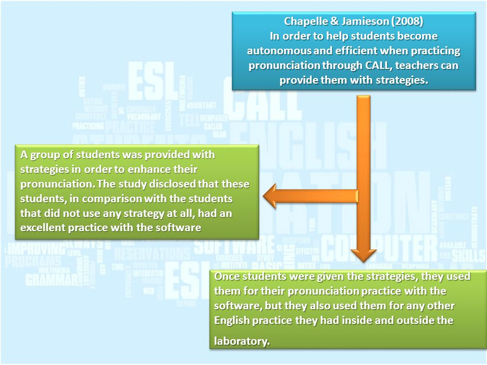 Chapelle & Jamieson (2008) In order to help students become autonomous and efficient when practicing pronunciation through CALL, teachers can provide them with strategies.