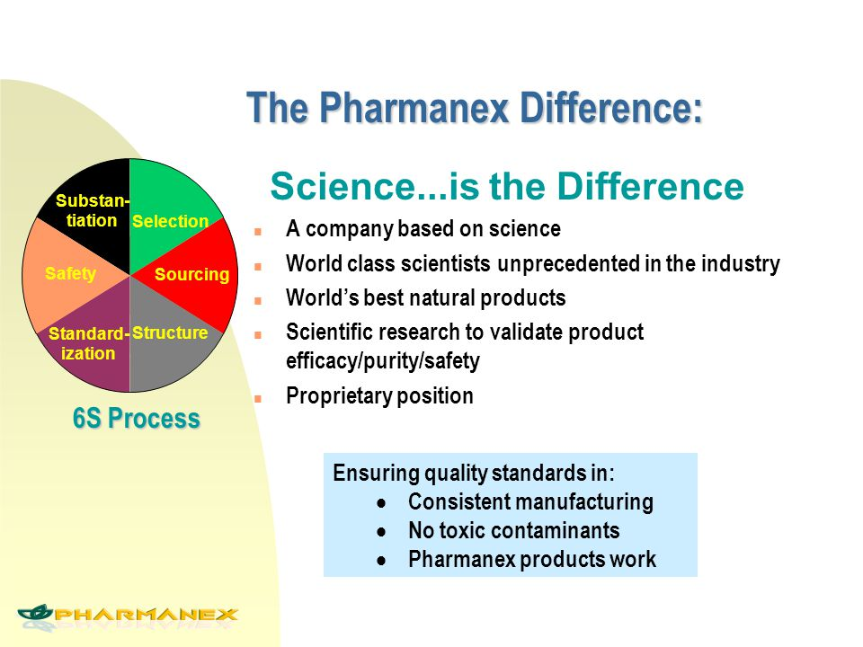 Science...is the Difference The Pharmanex Difference: n A company based on science n World class scientists unprecedented in the industry n World's best natural products n Scientific research to validate product efficacy/purity/safety n Proprietary position Selection Standard- ization Structure Sourcing Substan- tiation Safety 6S Process Ensuring quality standards in:  Consistent manufacturing  No toxic contaminants  Pharmanex products work
