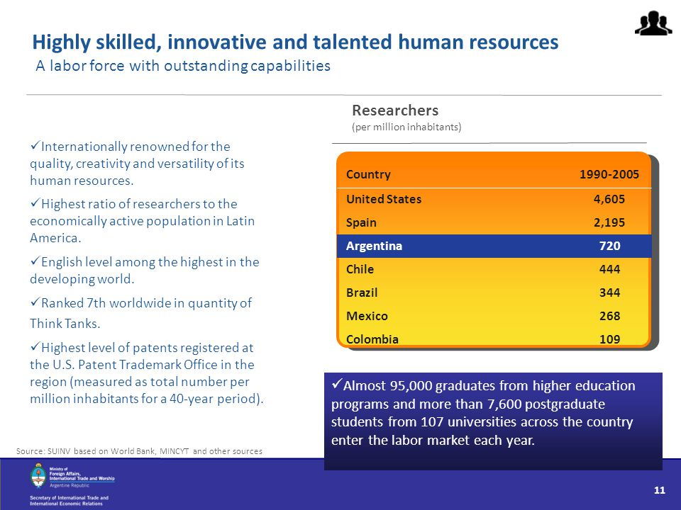 Highly skilled, innovative and talented human resources A labor force with outstanding capabilities Source: SUINV based on World Bank, MINCYT and othe