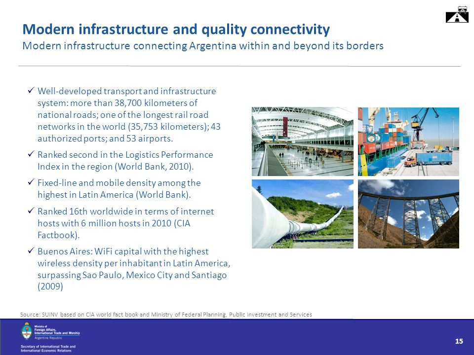 Modern infrastructure and quality connectivity Modern infrastructure connecting Argentina within and beyond its borders Source: SUINV based on CIA wor