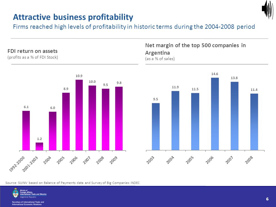 Attractive business profitability Firms reached high levels of profitability in historic terms during the 2004-2008 period Source: SUINV based on Bala