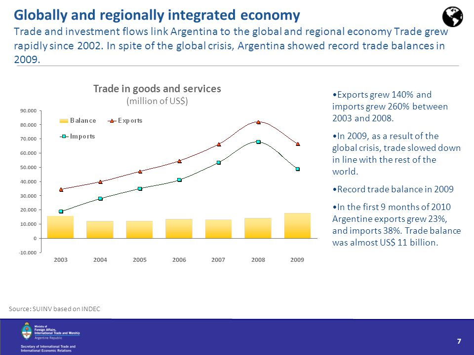 Globally and regionally integrated economy Trade and investment flows link Argentina to the global and regional economy Trade grew rapidly since 2002.