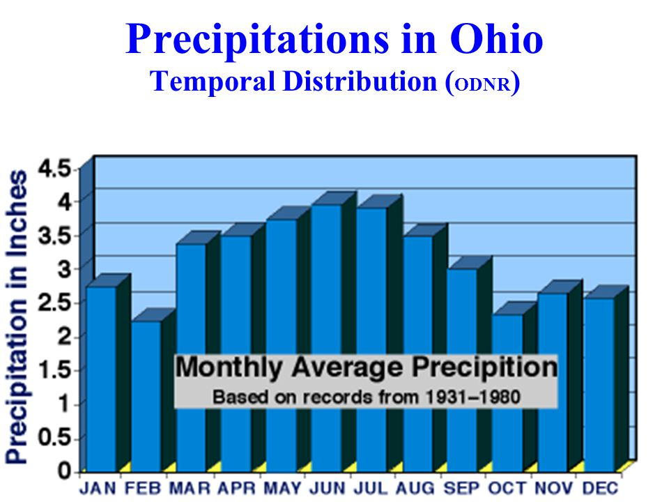 Precipitations in Ohio Temporal Distribution ( ODNR )