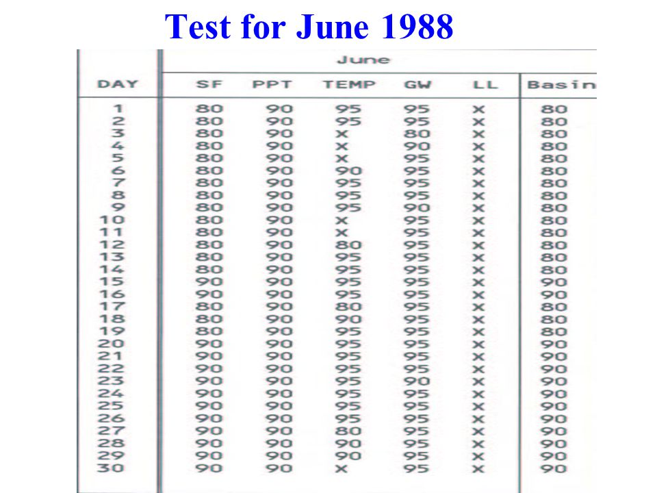 Test for June 1988