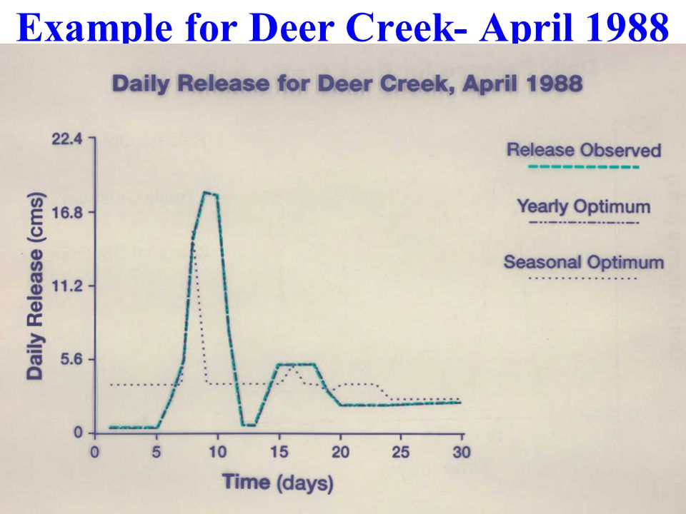 Example for Deer Creek- April 1988