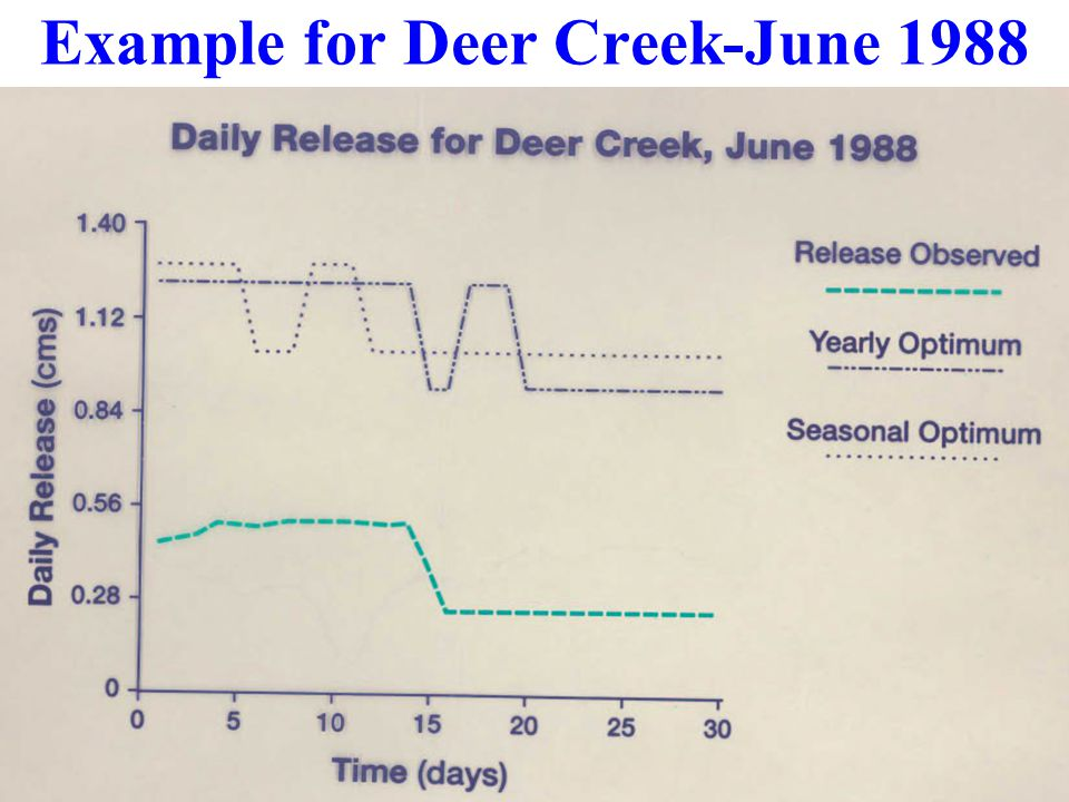 Example for Deer Creek-June 1988