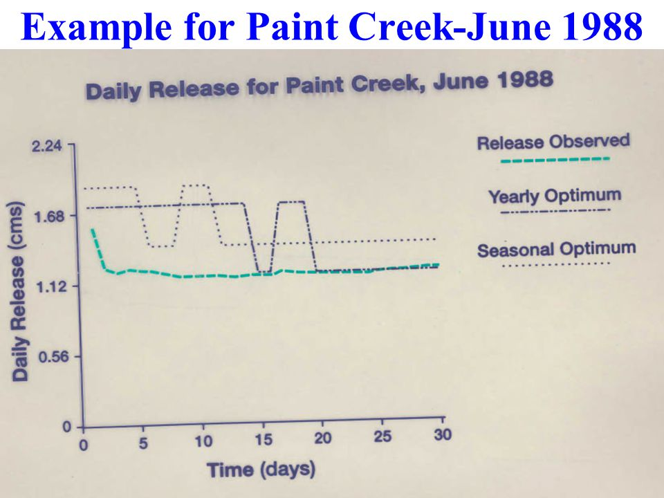 Example for Paint Creek-June 1988