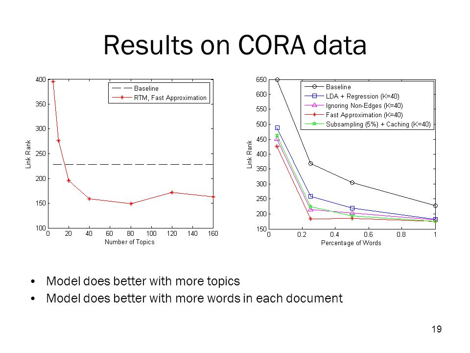 19 Results on CORA data Model does better with more topics Model does better with more words in each document