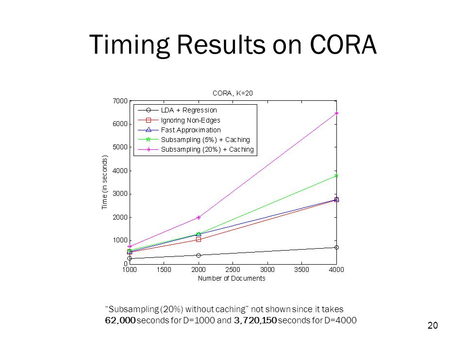 20 Timing Results on CORA Subsampling (20%) without caching not shown since it takes 62,000 seconds for D=1000 and 3,720,150 seconds for D=4000
