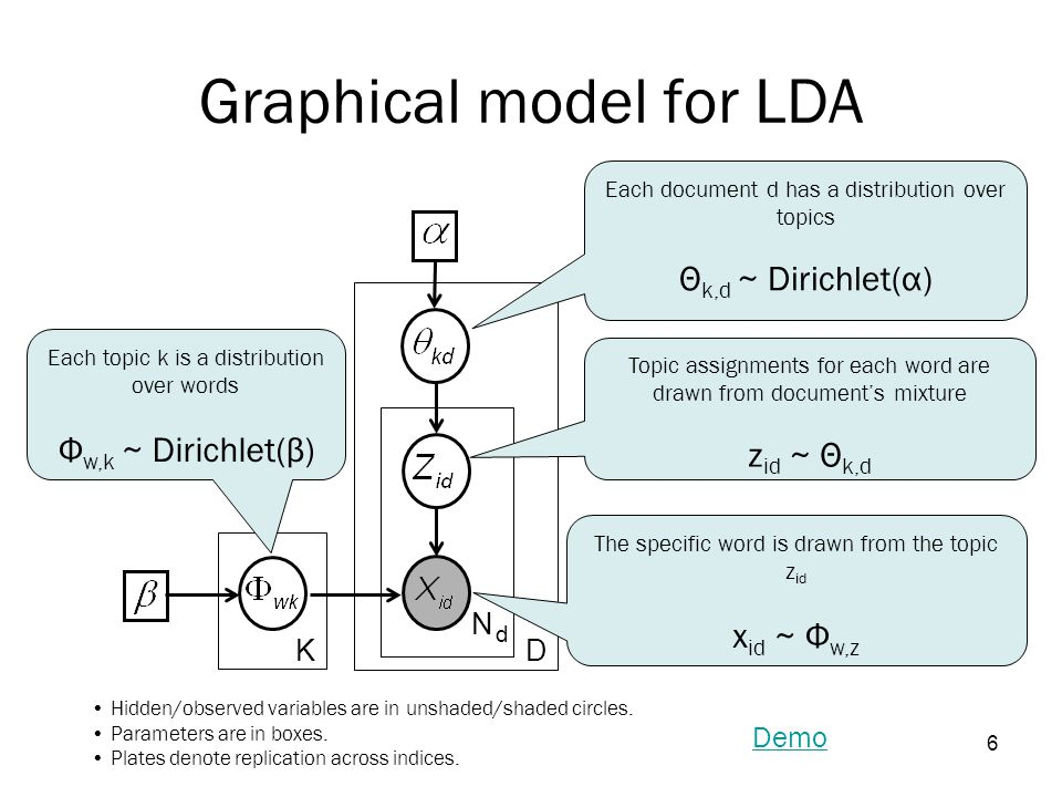 6 Graphical model for LDA KD N dN d Each document d has a distribution over topics Θ k,d ~ Dirichlet(α) Each topic k is a distribution over words Φ w,k ~ Dirichlet(β) Topic assignments for each word are drawn from document's mixture z id ~ Θ k,d The specific word is drawn from the topic z id x id ~ Φ w,z Demo Hidden/observed variables are in unshaded/shaded circles.