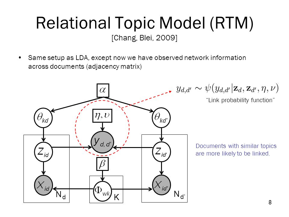 8 Relational Topic Model (RTM) [Chang, Blei, 2009] Same setup as LDA, except now we have observed network information across documents (adjacency matrix) K N dN d N d' Link probability function Documents with similar topics are more likely to be linked.