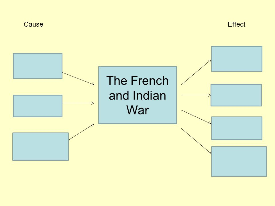 The French and Indian War CauseEffect