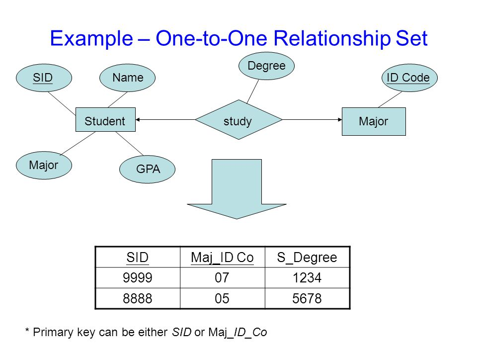 Example – One-to-One Relationship Set SIDMaj_ID CoS_Degree 9999071234 8888055678 Student SIDName Major GPA ID Code Majorstudy * Primary key can be either SID or Maj_ID_Co Degree