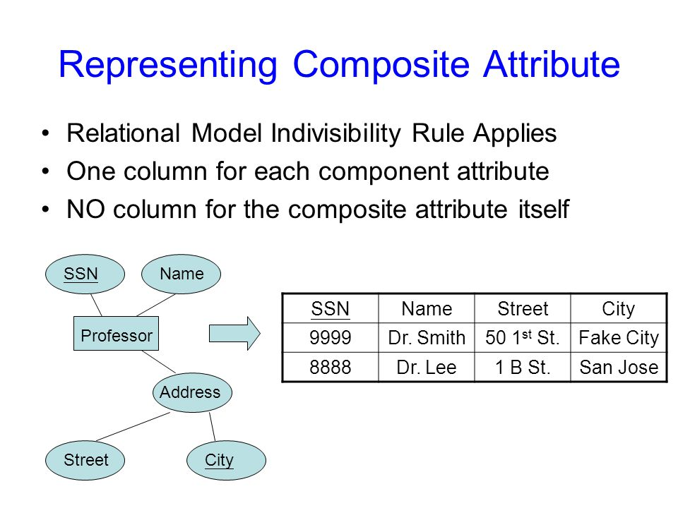 Representing Composite Attribute Relational Model Indivisibility Rule Applies One column for each component attribute NO column for the composite attribute itself Professor SSNName Address SSNNameStreetCity 9999Dr.