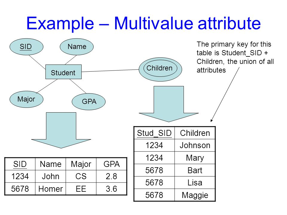 Example – Multivalue attribute SIDNameMajorGPA 1234JohnCS2.8 5678HomerEE3.6 Student SIDName Major GPA Stud_SIDChildren 1234Johnson 1234Mary 5678Bart 5678Lisa 5678Maggie Children The primary key for this table is Student_SID + Children, the union of all attributes