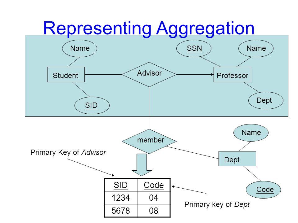 Representing Aggregation Student Name SID Advisor Professor SSNName Dept Name Code member SIDCode 123404 567808 Primary Key of Advisor Primary key of