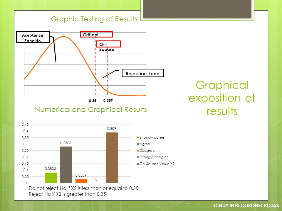 Graphical exposition of results CINDY INÉS CORONEL ROJAS Graphic Testing of Results Numerical and Graphical Results