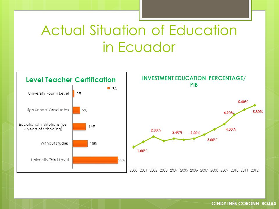 Actual Situation of Education in Ecuador CINDY INÉS CORONEL ROJAS Level Teacher Certification