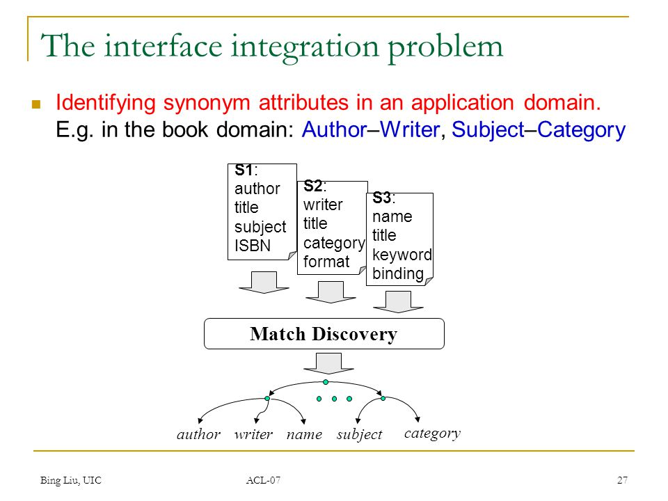 Bing Liu, UIC ACL-07 27 The interface integration problem Identifying synonym attributes in an application domain. E.g. in the book domain: Author–Wri