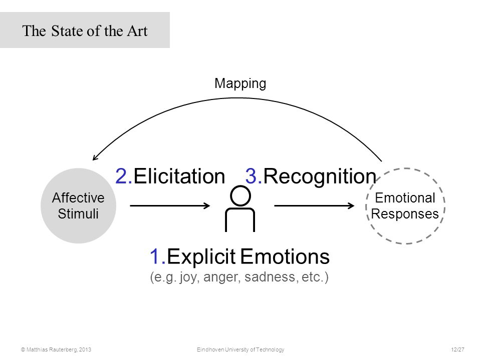 2.Elicitation3.Recognition Emotional Responses Mapping Affective Stimuli 1.Explicit Emotions (e.g.