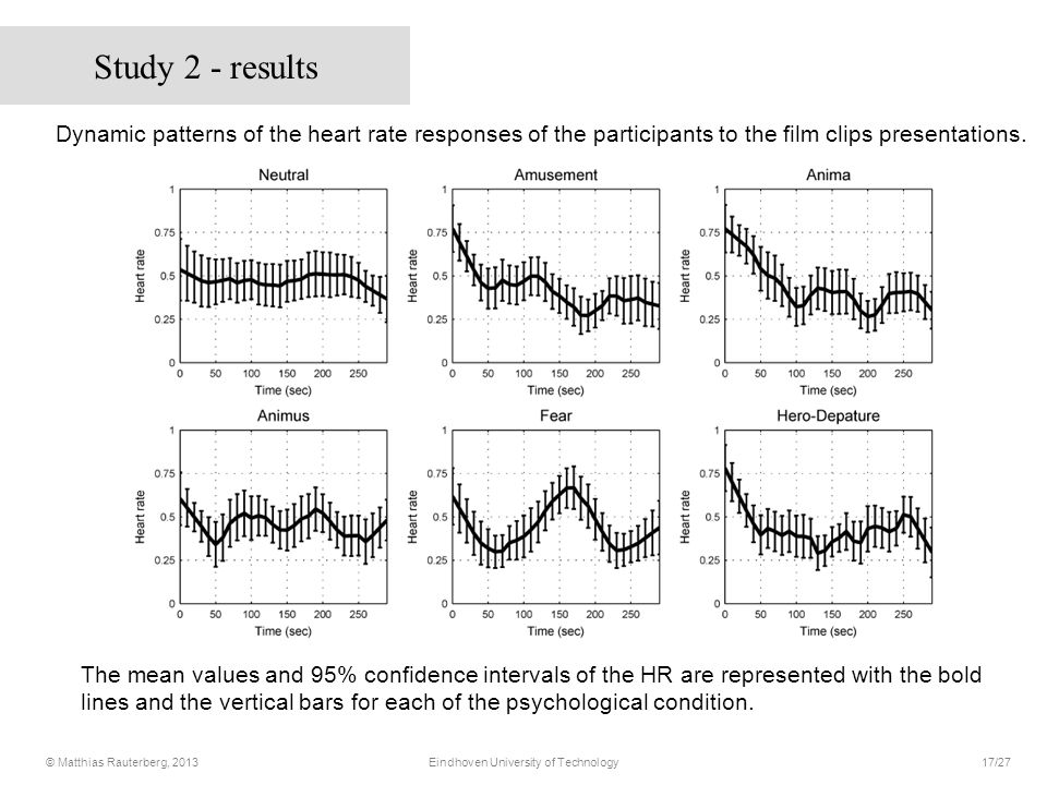 Dynamic patterns of the heart rate responses of the participants to the film clips presentations.