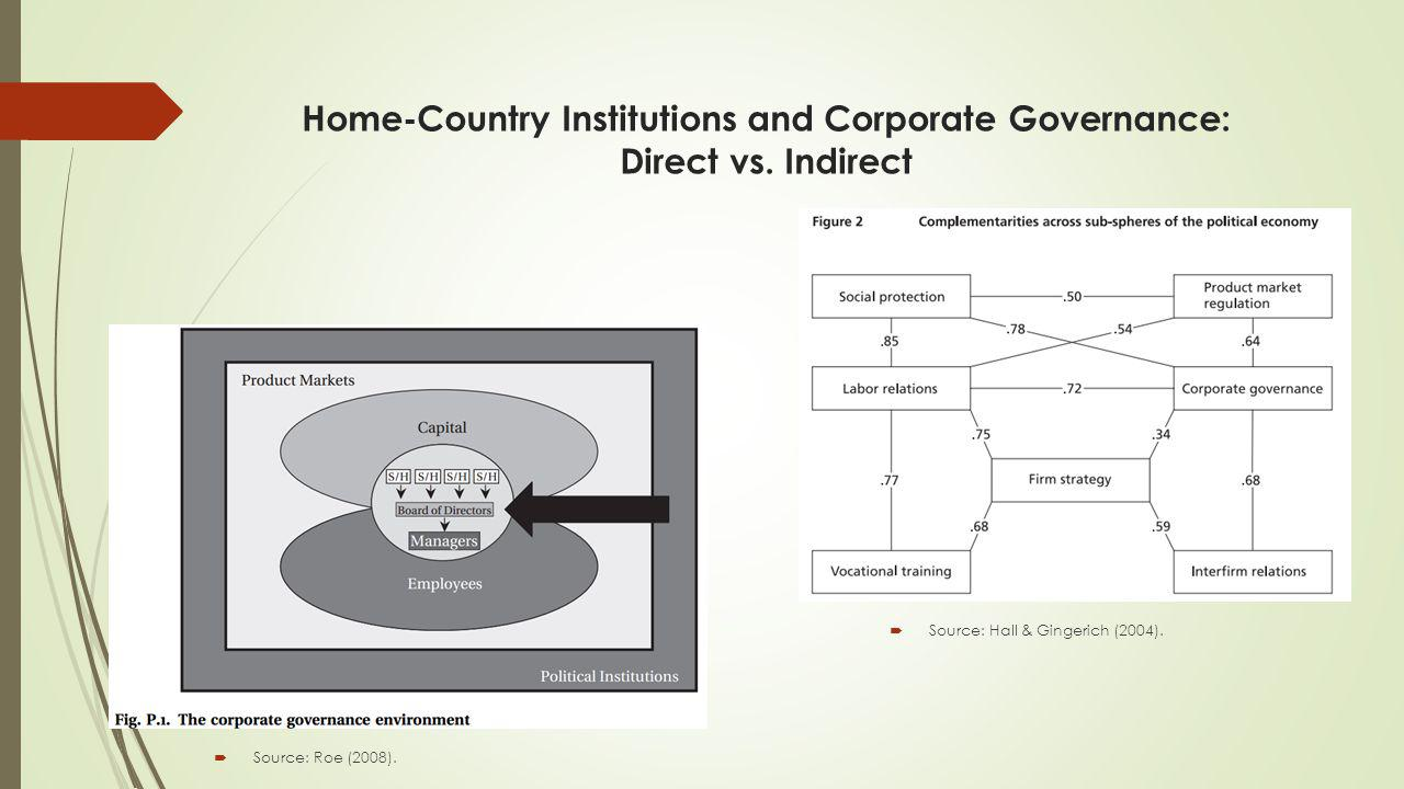 Home-Country Institutions and Corporate Governance: Direct vs.