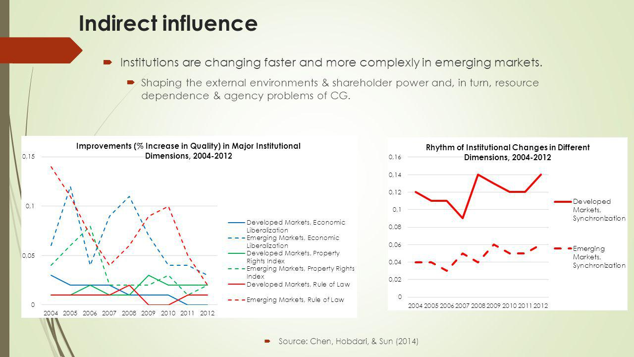 Indirect influence  Institutions are changing faster and more complexly in emerging markets.