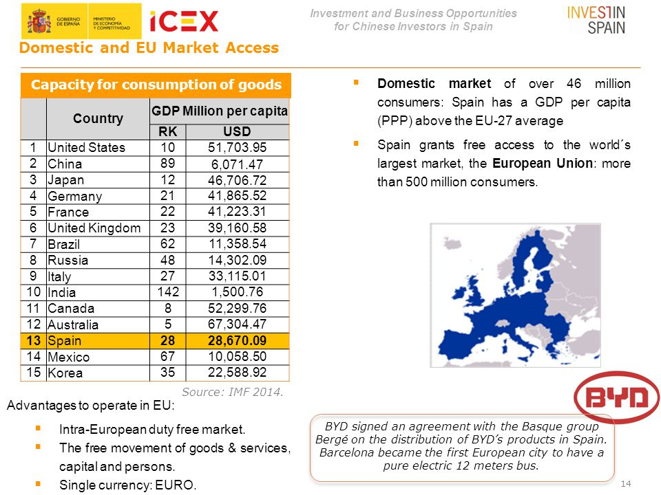 Investment and Business Opportunities for Chinese Investors in Spain 14 Domestic and EU Market Access  Domestic market of over 46 million consumers: