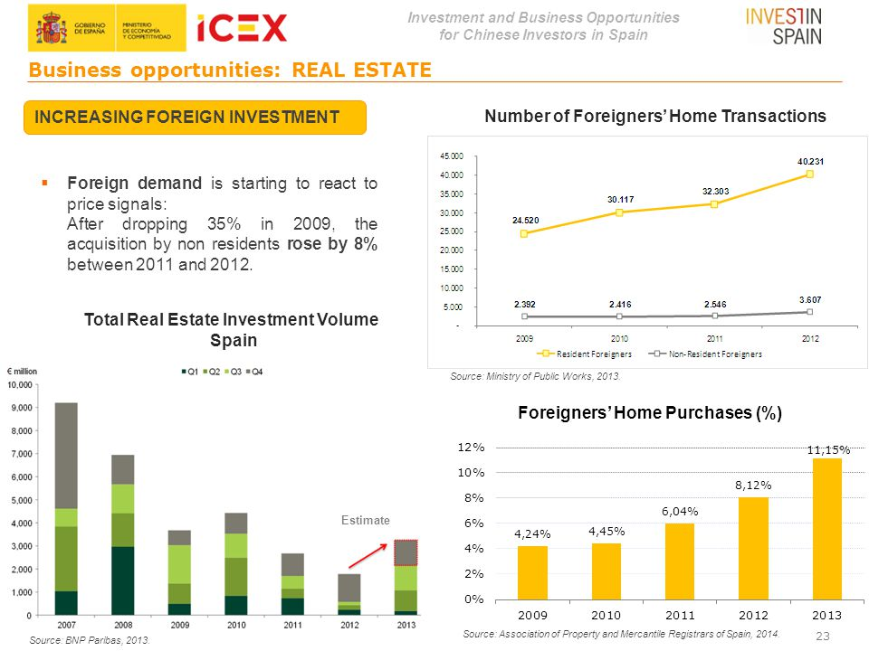 Investment and Business Opportunities for Chinese Investors in Spain Business opportunities: REAL ESTATE 23 INCREASING FOREIGN INVESTMENT Number of Fo