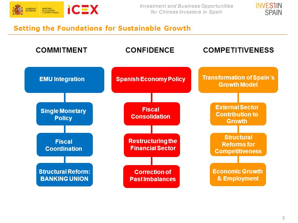 Investment and Business Opportunities for Chinese Investors in Spain 33 EMU IntegrationSpanish Economy Policy Transformation of Spain´s Growth Model S
