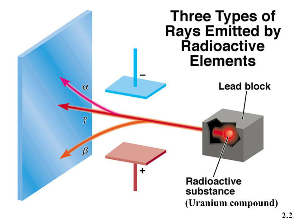 Three types of rays produced by decay of radioactive substances such as Uranium ..