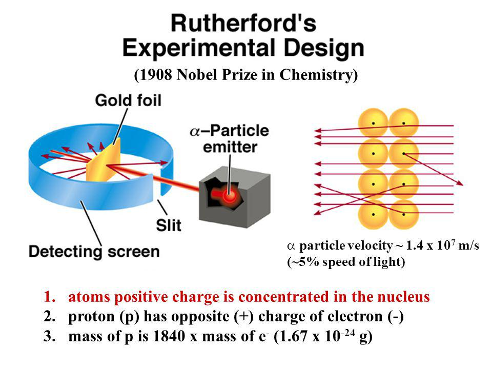 The Proton and the Nucleus 1910,Ernest Rutherford's experiment (Refer text bk.