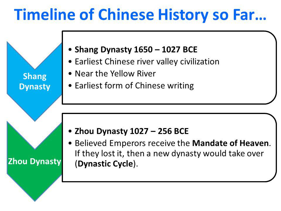 Zhou Dynasty Timeline writing Zhou Dynasty Zhou