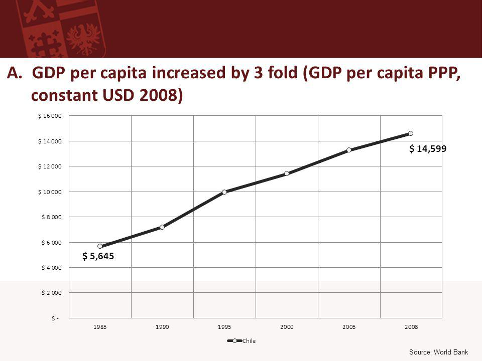 Source: World Bank A. GDP per capita increased by 3 fold (GDP per capita PPP, constant USD 2008)