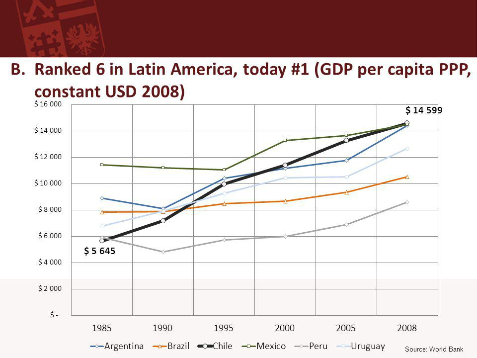 Source: World Bank B. Ranked 6 in Latin America, today #1 (GDP per capita PPP, constant USD 2008)