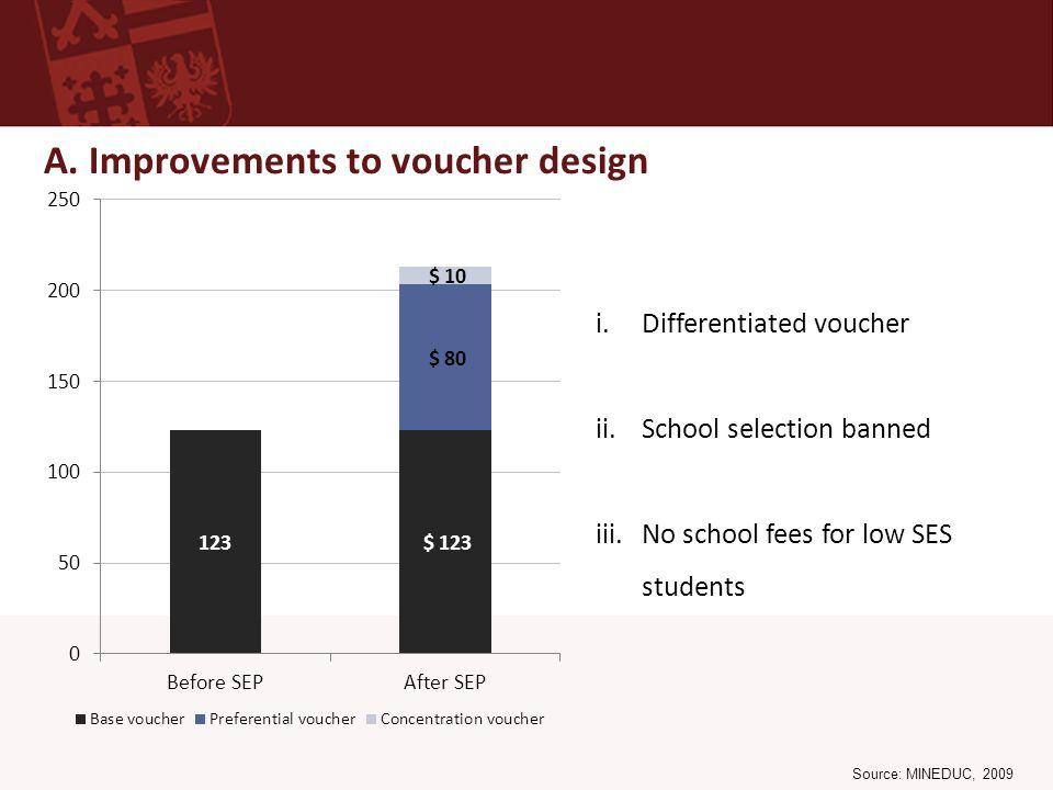 A. Improvements to voucher design i.Differentiated voucher ii.School selection banned iii.No school fees for low SES students Source: MINEDUC, 2009