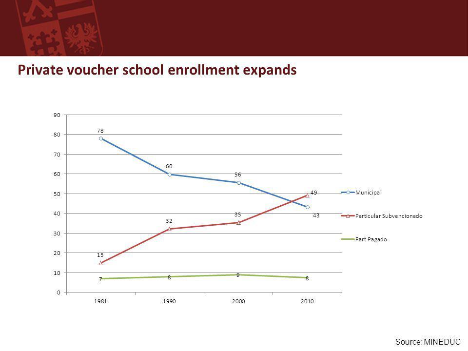 Source: MINEDUC Private voucher school enrollment expands