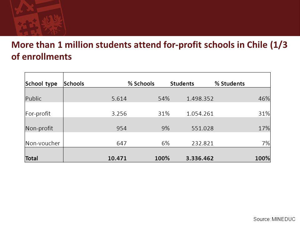 Source: MINEDUC More than 1 million students attend for-profit schools in Chile (1/3 of enrollments School typeSchools% SchoolsStudents% Students Public5.61454%1.498.35246% For-profit3.25631%1.054.26131% Non-profit9549%551.02817% Non-voucher6476%232.8217% Total10.471100%3.336.462100%