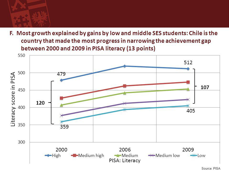 F. Most growth explained by gains by low and middle SES students: Chile is the country that made the most progress in narrowing the achievement gap be
