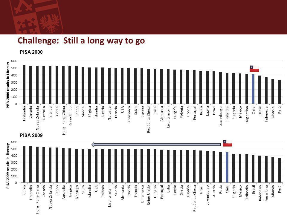 Challenge: Still a long way to go Source: PISA 2000, 2009 PISA 2000 PISA 2009