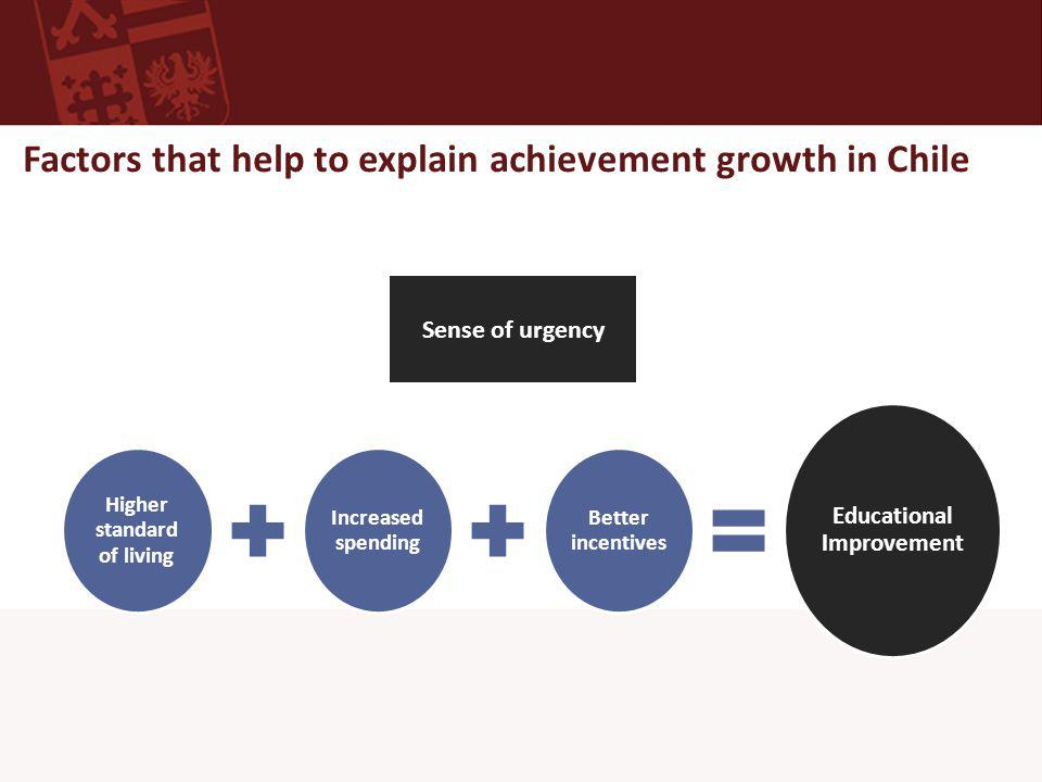 Factors that help to explain achievement growth in Chile Higher standard of living Increased spending Better incentives Educational Improvement Sense of urgency
