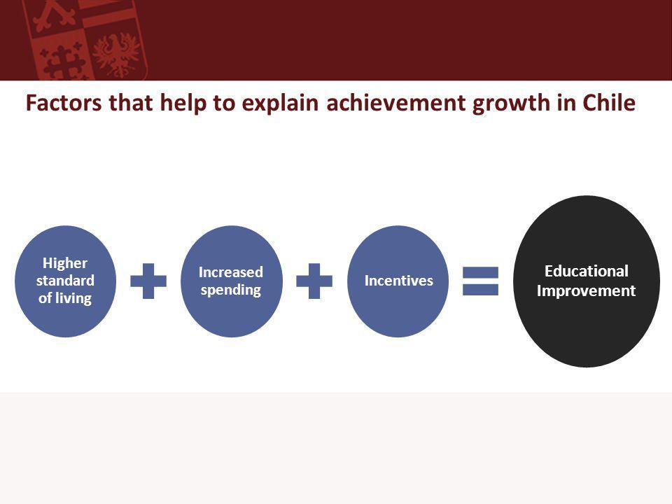 Weak link: Chilean teachers lag behind Elementary-level future teachers' mathematics content knowledge Source: 2008 TEDS-M