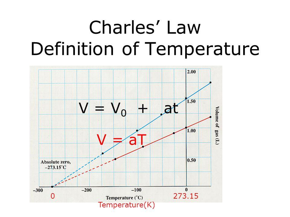Charles' Law Definition of Temperature V = V 0 + at V = aT 0 273.15 Temperature(K)