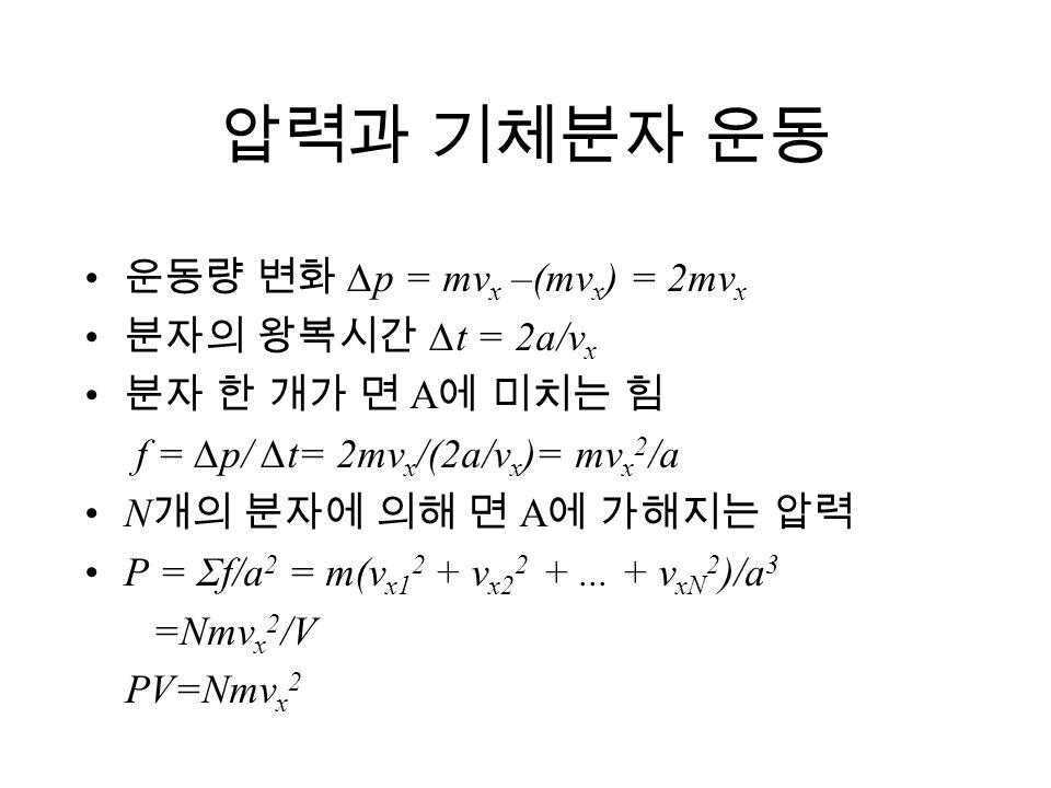 압력과 기체분자 운동 운동량 변화 ∆p = mv x –(mv x ) = 2mv x 분자의 왕복시간 ∆t = 2a/v x 분자 한 개가 면 A 에 미치는 힘 f = ∆p/ ∆t= 2mv x /(2a/v x )= mv x 2 /a N 개의 분자에 의해 면 A 에 가해지는
