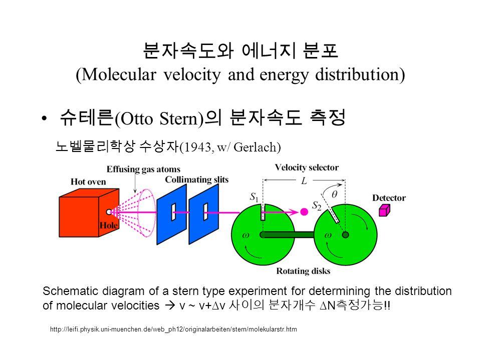 분자속도와 에너지 분포 (Molecular velocity and energy distribution) 슈테른 (Otto Stern) 의 분자속도 측정 노벨물리학상 수상자 (1943, w/ Gerlach) Schematic diagram of a stern type e
