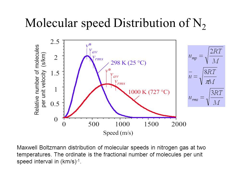 Molecular speed Distribution of N 2 gas Maxwell Boltzmann distribution of molecular speeds in nitrogen gas at two temperatures. The ordinate is the fr