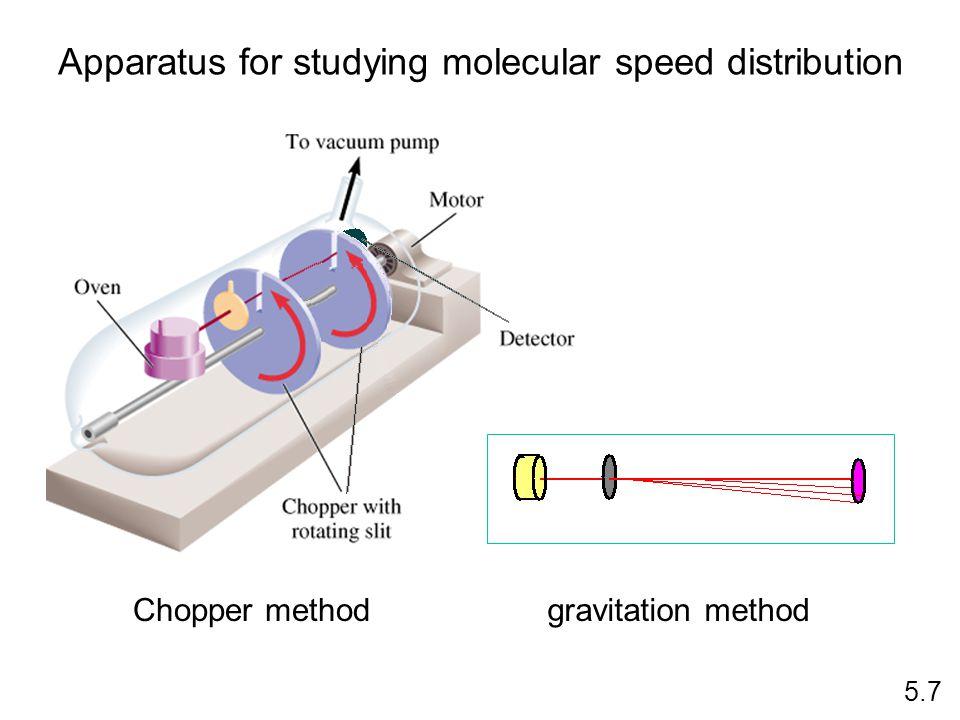 Apparatus for studying molecular speed distribution 5.7 Chopper methodgravitation method